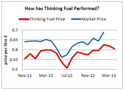 Tunstead Oil Group Domestic Oil Price